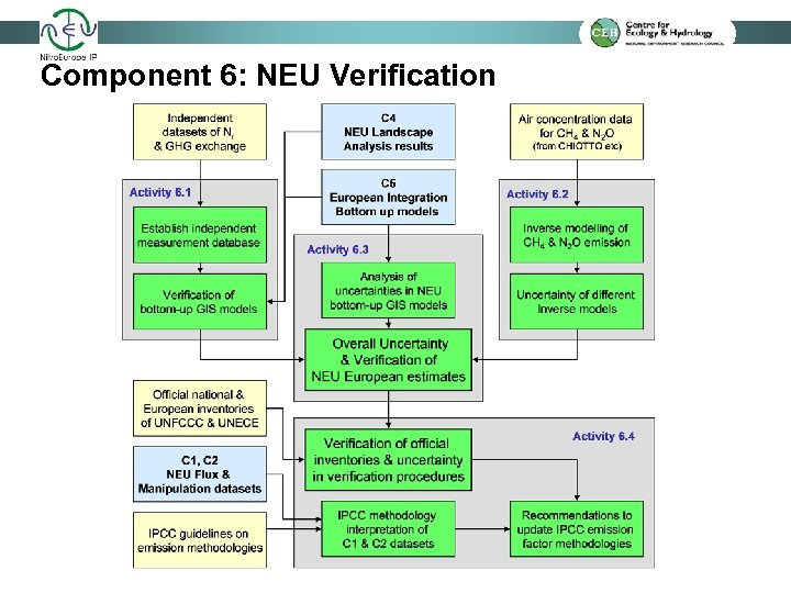 Component 6: NEU Verification