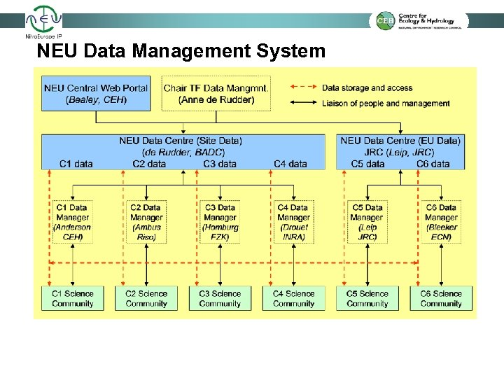 NEU Data Management System