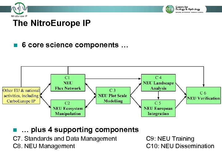 The Nitro. Europe IP n 6 core science components … n … plus 4