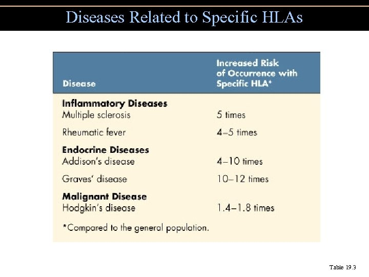 Diseases Related to Specific HLAs Table 19. 3