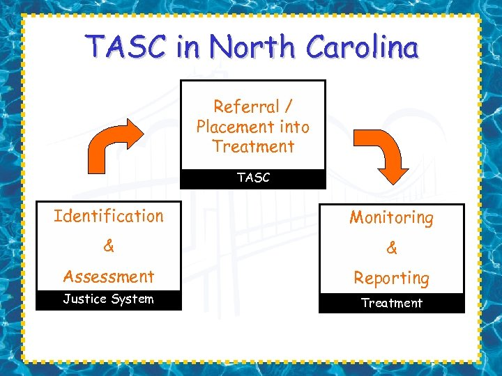 TASC in North Carolina Referral / Placement into Treatment TASC Identification Monitoring & &