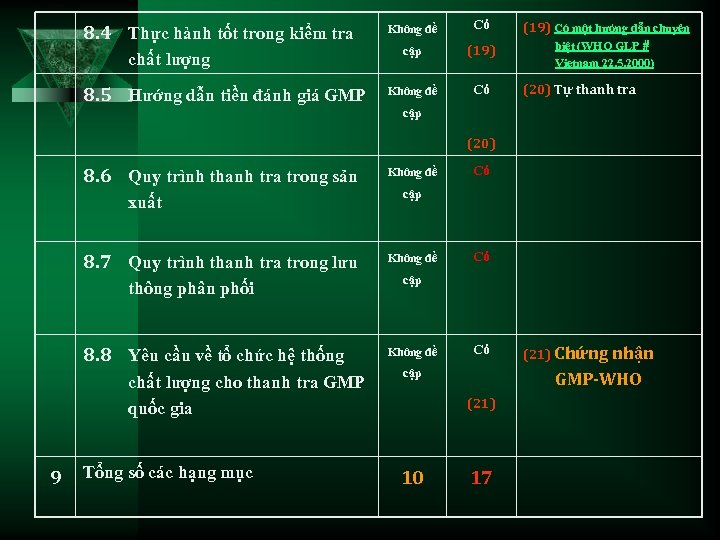 8. 4 Thực hành tốt trong kiểm tra chất lượng 8. 5 Hướng dẫn