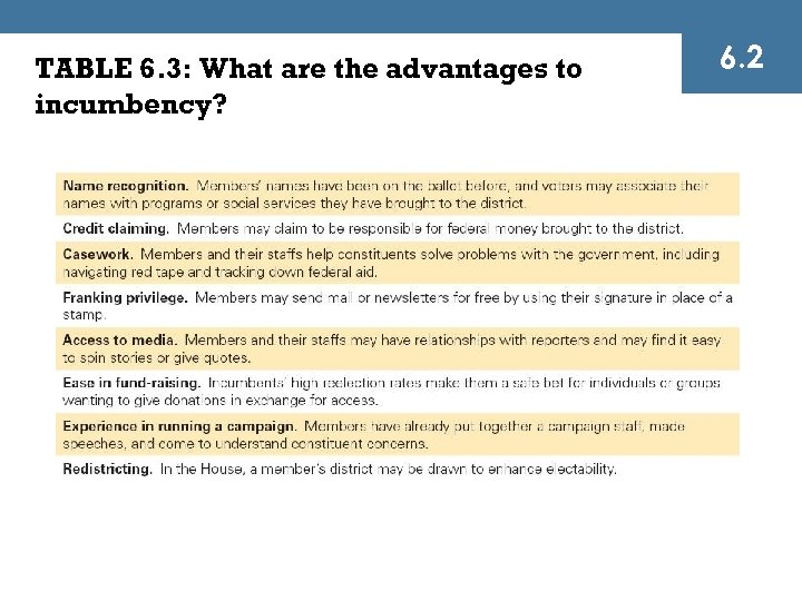TABLE 6. 3: What are the advantages to incumbency? 6. 2