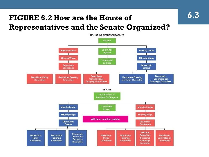 FIGURE 6. 2 How are the House of Representatives and the Senate Organized? 6.