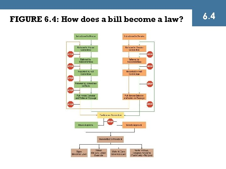 FIGURE 6. 4: How does a bill become a law? 6. 4