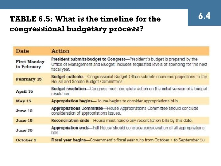 TABLE 6. 5: What is the timeline for the congressional budgetary process? 6. 4
