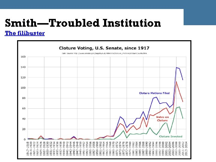 Smith—Troubled Institution The filibuster