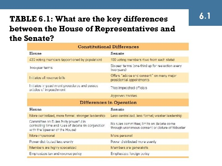 TABLE 6. 1: What are the key differences between the House of Representatives and