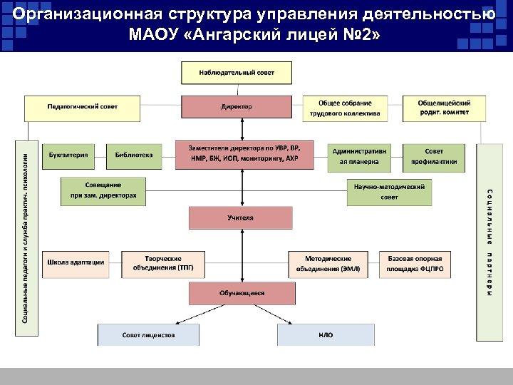 Организационная структура управления деятельностью МАОУ «Ангарский лицей № 2»