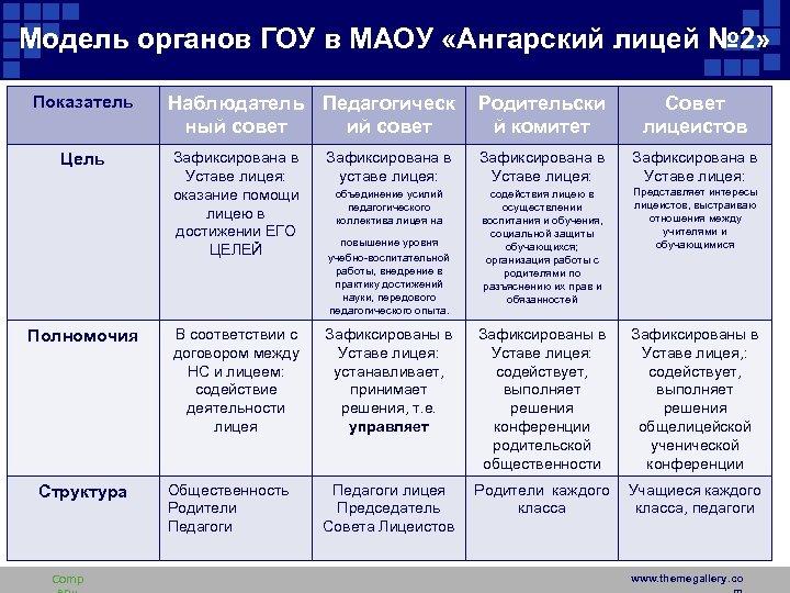 Модель органов ГОУ в МАОУ «Ангарский лицей № 2» Показатель Цель Полномочия Структура Comp