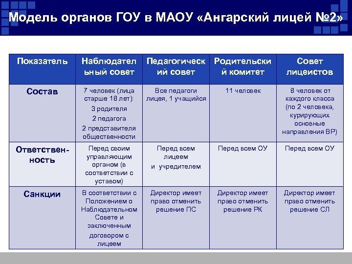 Модель органов ГОУ в МАОУ «Ангарский лицей № 2» Показатель Наблюдател ьный совет Педагогическ