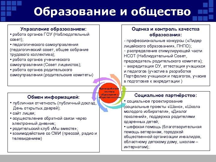 Образование и общество Управление образованием: • работа органов ГОУ (Наблюдательный совет); • педагогического самоуправления
