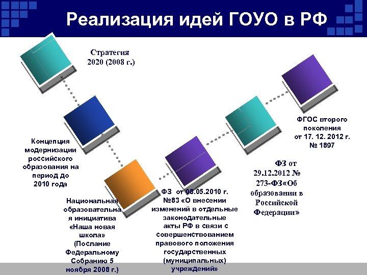 Реализация идей ГОУО в РФ Стратегия 2020 (2008 г. ) Концепция модернизации российского образования