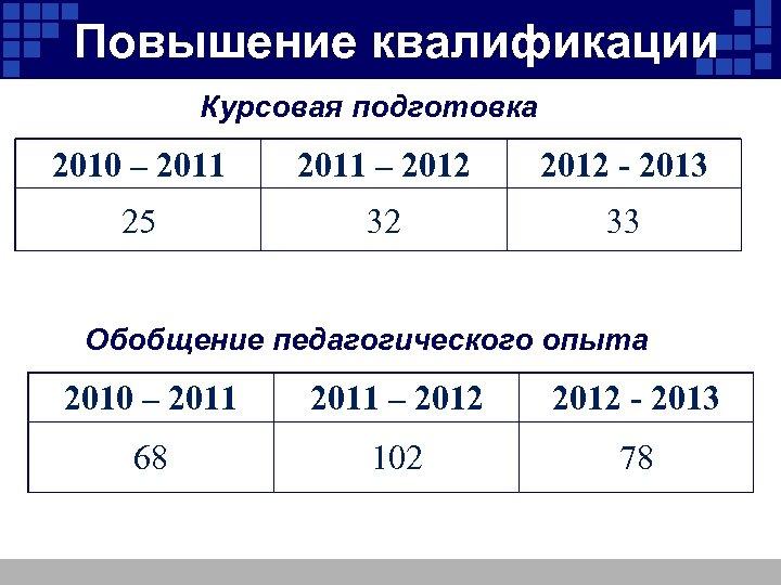 Повышение квалификации Курсовая подготовка 2010 – 2011 – 2012 - 2013 25 32 33