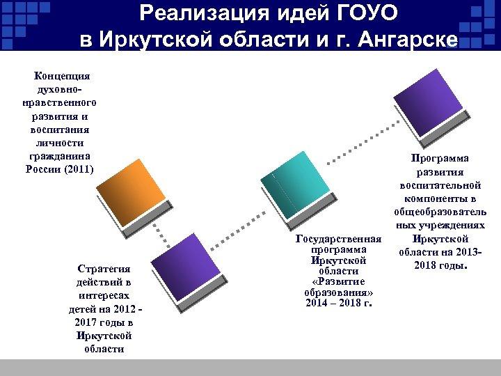 Реализация идей ГОУО в Иркутской области и г. Ангарске Концепция духовнонравственного развития и воспитания