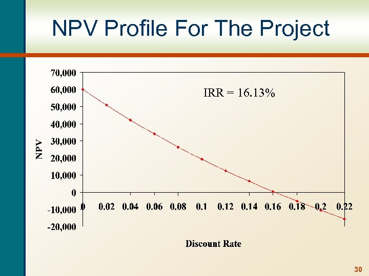 NPV Profile For The Project IRR = 16. 13% 30
