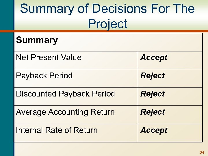 Summary of Decisions For The Project Summary Net Present Value Accept Payback Period Reject