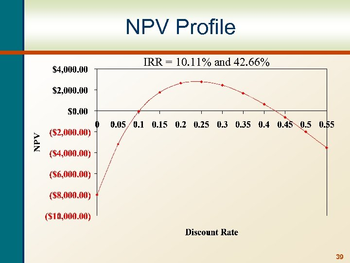 NPV Profile IRR = 10. 11% and 42. 66% 39