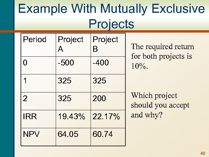 Example With Mutually Exclusive Projects Period Project A Project B 0 -500 -400 1