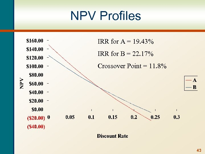 NPV Profiles IRR for A = 19. 43% IRR for B = 22. 17%