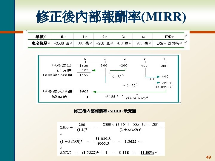 修正後內部報酬率(MIRR) 修正後內部報酬率 (MIRR) 示意圖 49