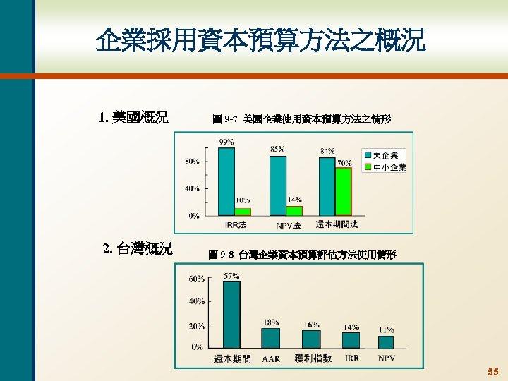 企業採用資本預算方法之概況 1. 美國概況 2. 台灣概況 圖 9 -7 美國企業使用資本預算方法之情形 圖 9 -8 台灣企業資本預算評估方法使用情形 55