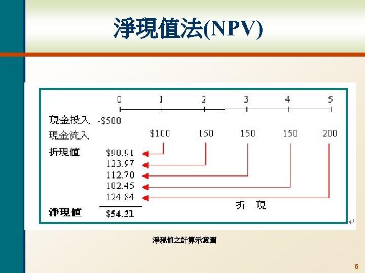 淨現值法(NPV) 淨現值之計算示意圖 6
