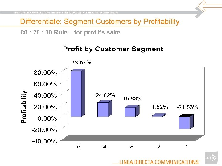 Differentiate: Segment Customers by Profitability 80 : 20 : 30 Rule – for profit's