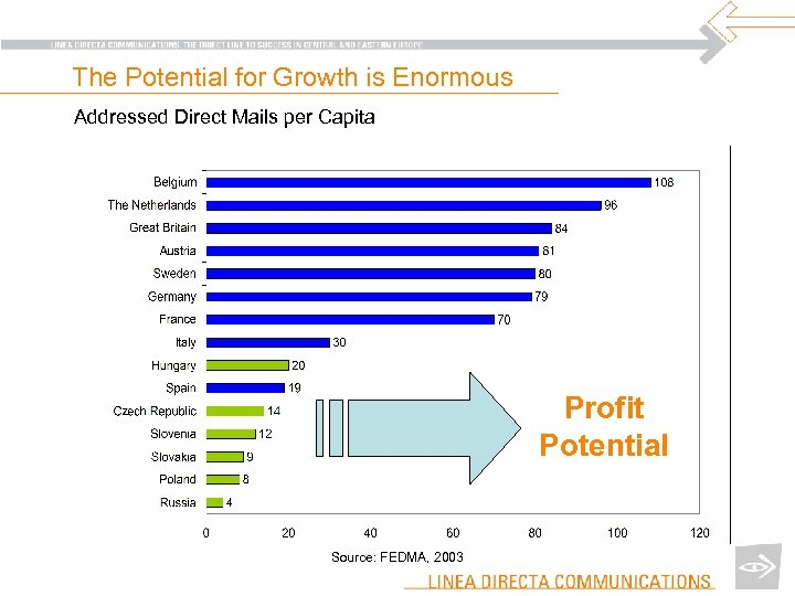 The Potential for Growth is Enormous Addressed Direct Mails per Capita Profit Potential Source: