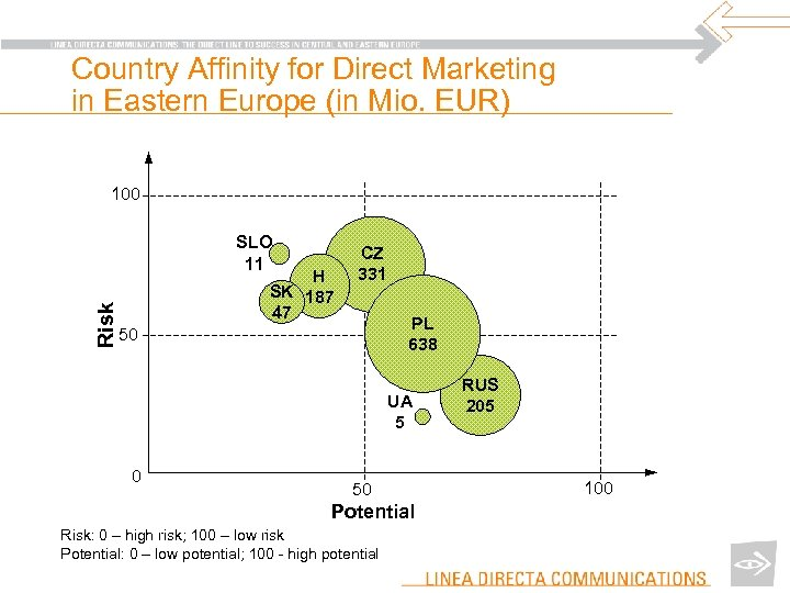 Country Affinity for Direct Marketing in Eastern Europe (in Mio. EUR) 100 Risk SLO