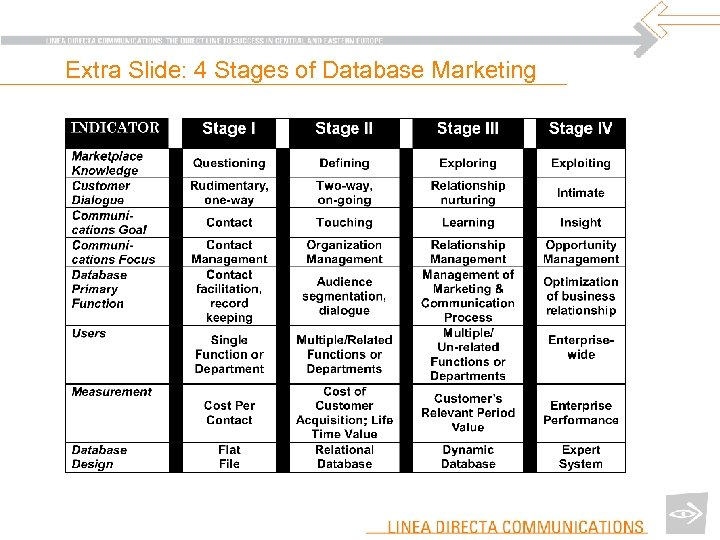 Extra Slide: 4 Stages of Database Marketing