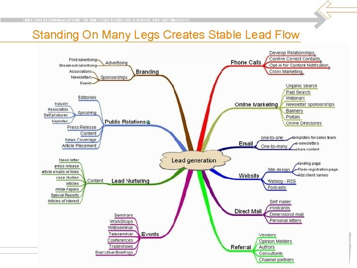 Standing On Many Legs Creates Stable Lead Flow