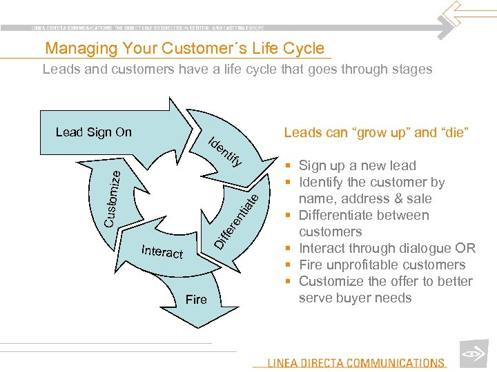 Managing Your Customer´s Life Cycle Leads and customers have a life cycle that goes