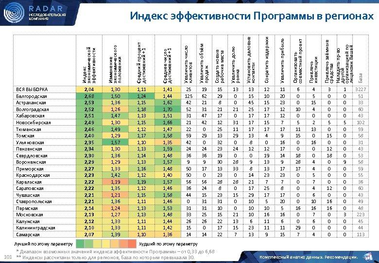 RADAR Лучший по этому параметру Изменение экономического положения Средний процент достижений +1 Среднее число