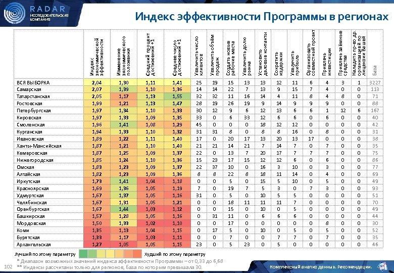 RADAR Индекс эффективности Программы в регионах Индекс экономической эффективности Лучший по этому параметру Средний