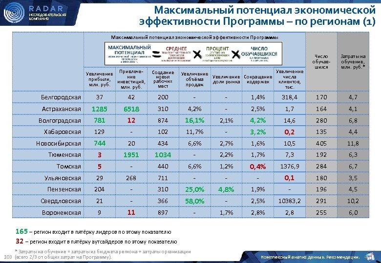 Максимальный потенциал экономической эффективности Программы – по регионам (1) RADAR ИССЛЕДОВАТЕЛЬСКАЯ КОМПАНИЯ Максимальный потенциал