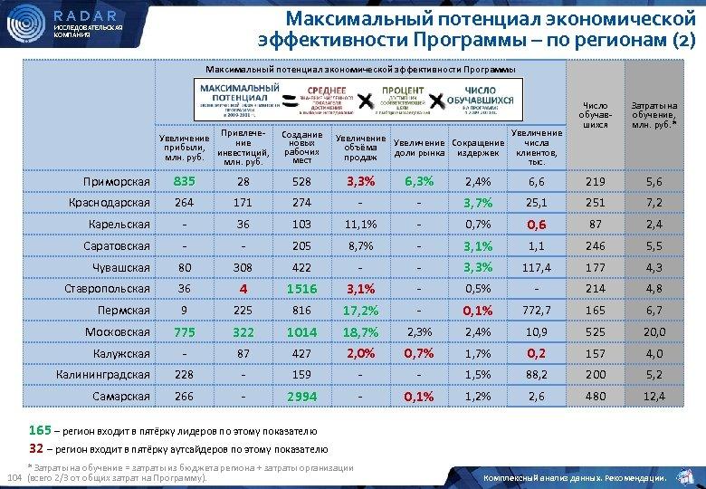 Максимальный потенциал экономической эффективности Программы – по регионам (2) RADAR ИССЛЕДОВАТЕЛЬСКАЯ КОМПАНИЯ Максимальный потенциал