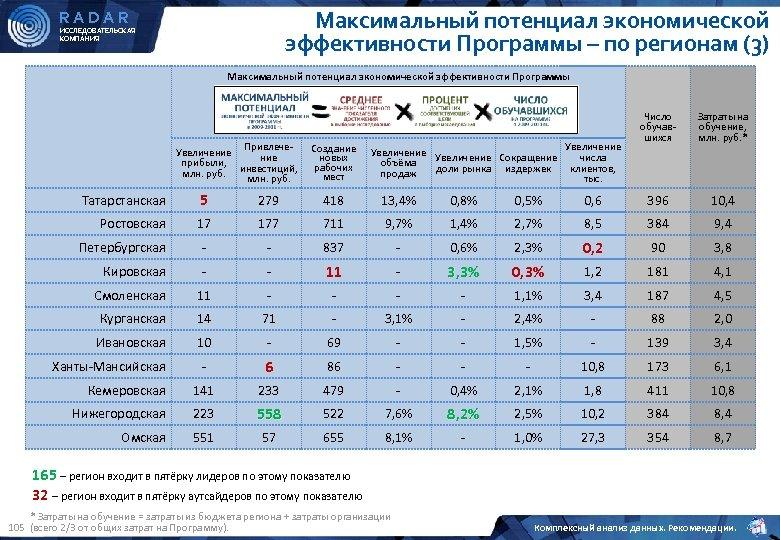 Максимальный потенциал экономической эффективности Программы – по регионам (3) RADAR ИССЛЕДОВАТЕЛЬСКАЯ КОМПАНИЯ Максимальный потенциал