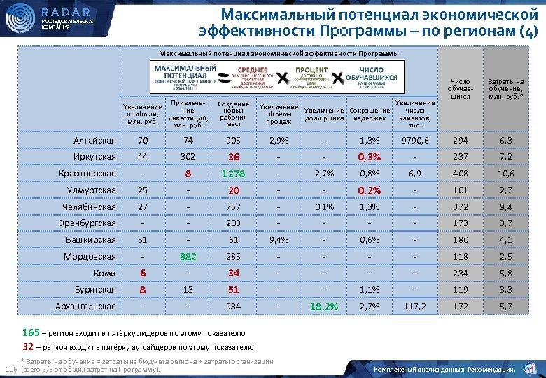 Максимальный потенциал экономической эффективности Программы – по регионам (4) RADAR ИССЛЕДОВАТЕЛЬСКАЯ КОМПАНИЯ Максимальный потенциал