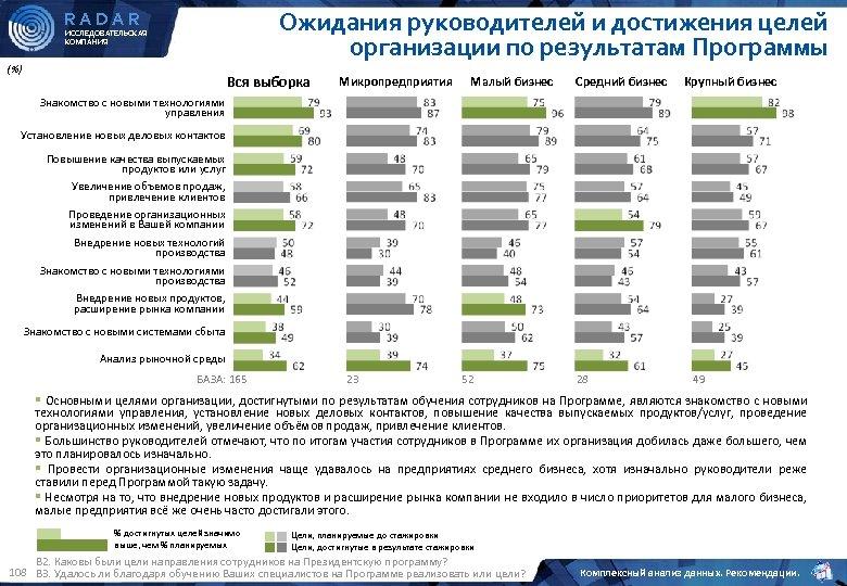 Ожидания руководителей и достижения целей организации по результатам Программы RADAR ИССЛЕДОВАТЕЛЬСКАЯ КОМПАНИЯ (%) Вся