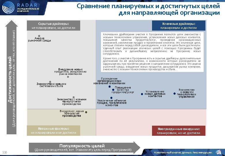 Сравнение планируемых и достигнутых целей для направляющей организации RADAR ИССЛЕДОВАТЕЛЬСКАЯ КОМПАНИЯ Ключевые драйверы: планировали