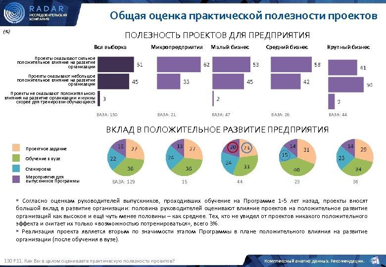 RADAR Общая оценка практической полезности проектов ИССЛЕДОВАТЕЛЬСКАЯ КОМПАНИЯ (%) ПОЛЕЗНОСТЬ ПРОЕКТОВ ДЛЯ ПРЕДПРИЯТИЯ Вся