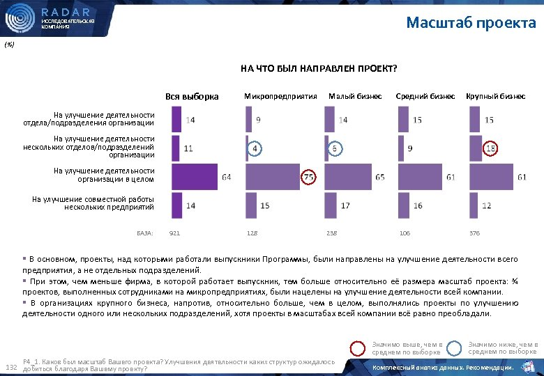 RADAR Масштаб проекта ИССЛЕДОВАТЕЛЬСКАЯ КОМПАНИЯ (%) НА ЧТО БЫЛ НАПРАВЛЕН ПРОЕКТ? Вся выборка Микропредприятия