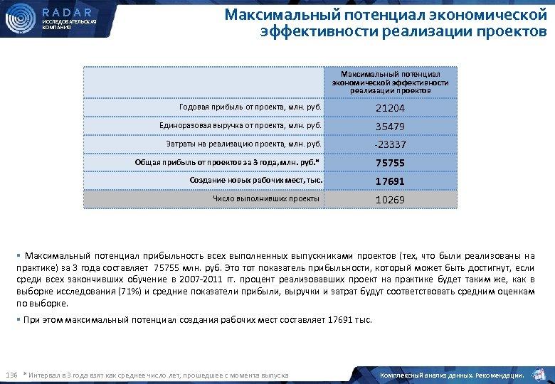RADAR ИССЛЕДОВАТЕЛЬСКАЯ КОМПАНИЯ Максимальный потенциал экономической эффективности реализации проектов Годовая прибыль от проекта, млн.