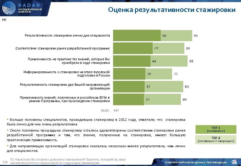RADAR ИССЛЕДОВАТЕЛЬСКАЯ КОМПАНИЯ Оценка результативности стажировки (%) Результативность стажировки лично для специалиста Соответствие стажировки