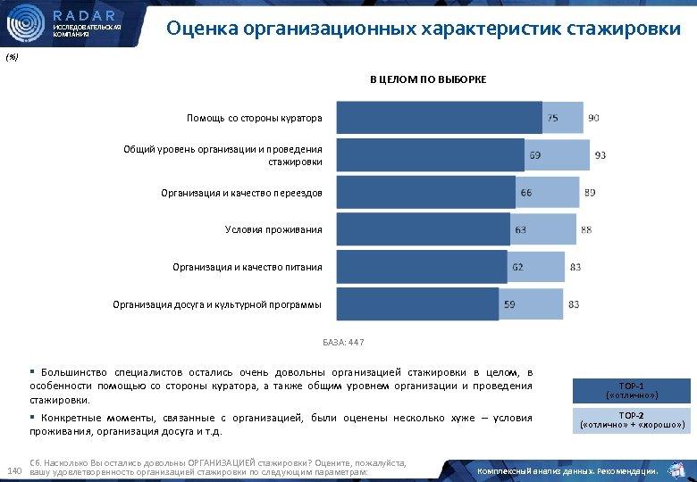 RADAR ИССЛЕДОВАТЕЛЬСКАЯ КОМПАНИЯ Оценка организационных характеристик стажировки (%) В ЦЕЛОМ ПО ВЫБОРКЕ Помощь со