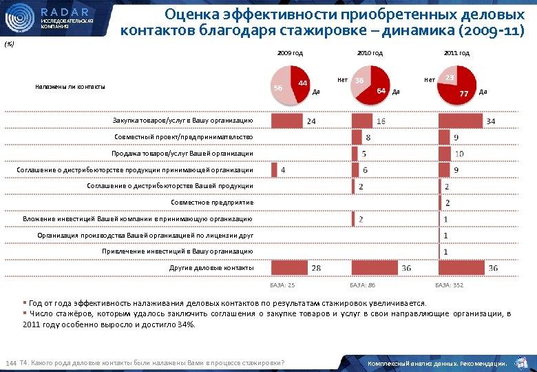 Оценка эффективности приобретенных деловых контактов благодаря стажировке – динамика (2009 -11) RADAR ИССЛЕДОВАТЕЛЬСКАЯ КОМПАНИЯ