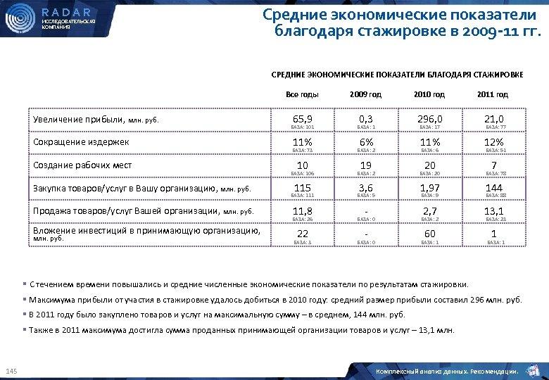 RADAR ИССЛЕДОВАТЕЛЬСКАЯ КОМПАНИЯ Средние экономические показатели благодаря стажировке в 2009 -11 гг. СРЕДНИЕ ЭКОНОМИЧЕСКИЕ