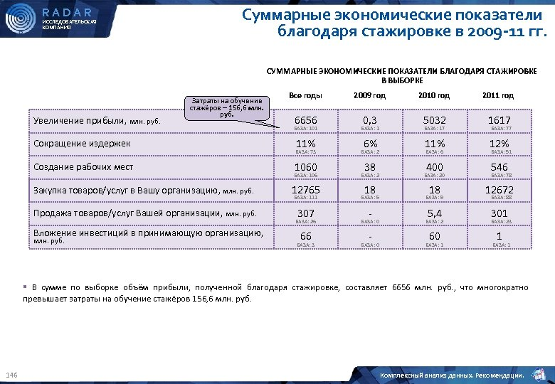 RADAR ИССЛЕДОВАТЕЛЬСКАЯ КОМПАНИЯ Суммарные экономические показатели благодаря стажировке в 2009 -11 гг. СУММАРНЫЕ ЭКОНОМИЧЕСКИЕ