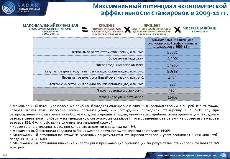 Максимальный потенциал экономической эффективности стажировок в 2009 -11 гг. RADAR ИССЛЕДОВАТЕЛЬСКАЯ КОМПАНИЯ МАКСИМАЛЬНЫЙПОТЕНЦИАЛ ЭКОНОМИЧЕСКОЙ
